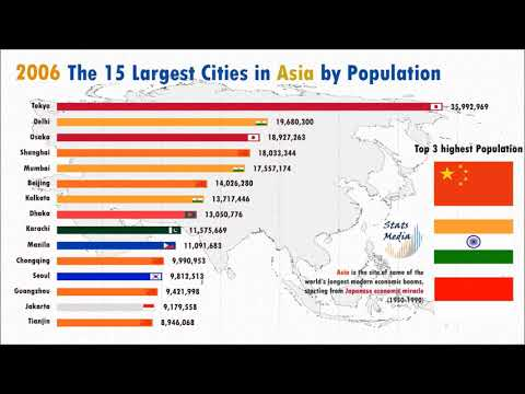 Top 10 Most Populous City Ranking History (1950-2035) | Asia