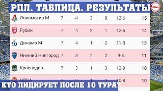 Чемпионат России по футболу РПЛ Результаты 10 тура таблица расписание Кто лидирует