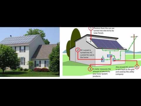 Home  Solar Power Energy