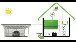 Wie funktioniert ein Solardach mit Stromspeicher?