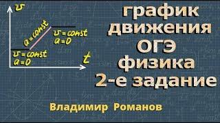 ФИЗИКА ОГЭ подготовка 2 задание ДВИЖЕНИЕ ТЕЛА