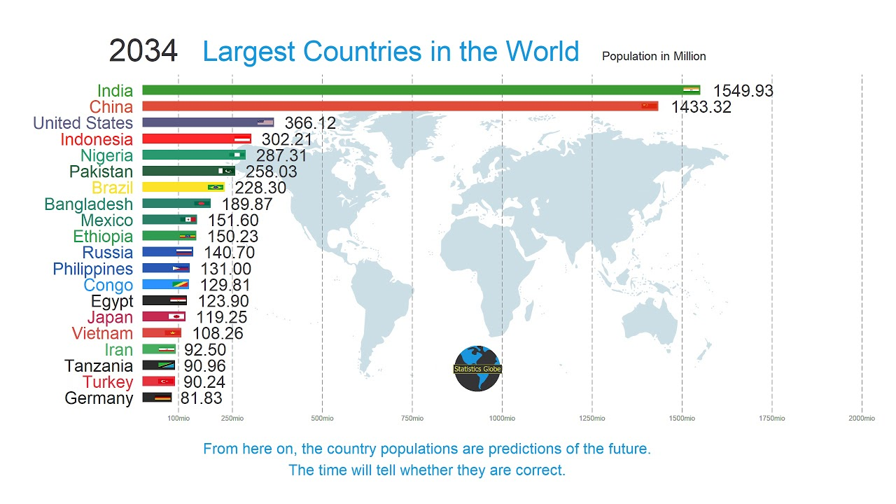 Country Top 20 >> Top 20 Country Population In The World 1900 2100 History Future Ranking Comparison