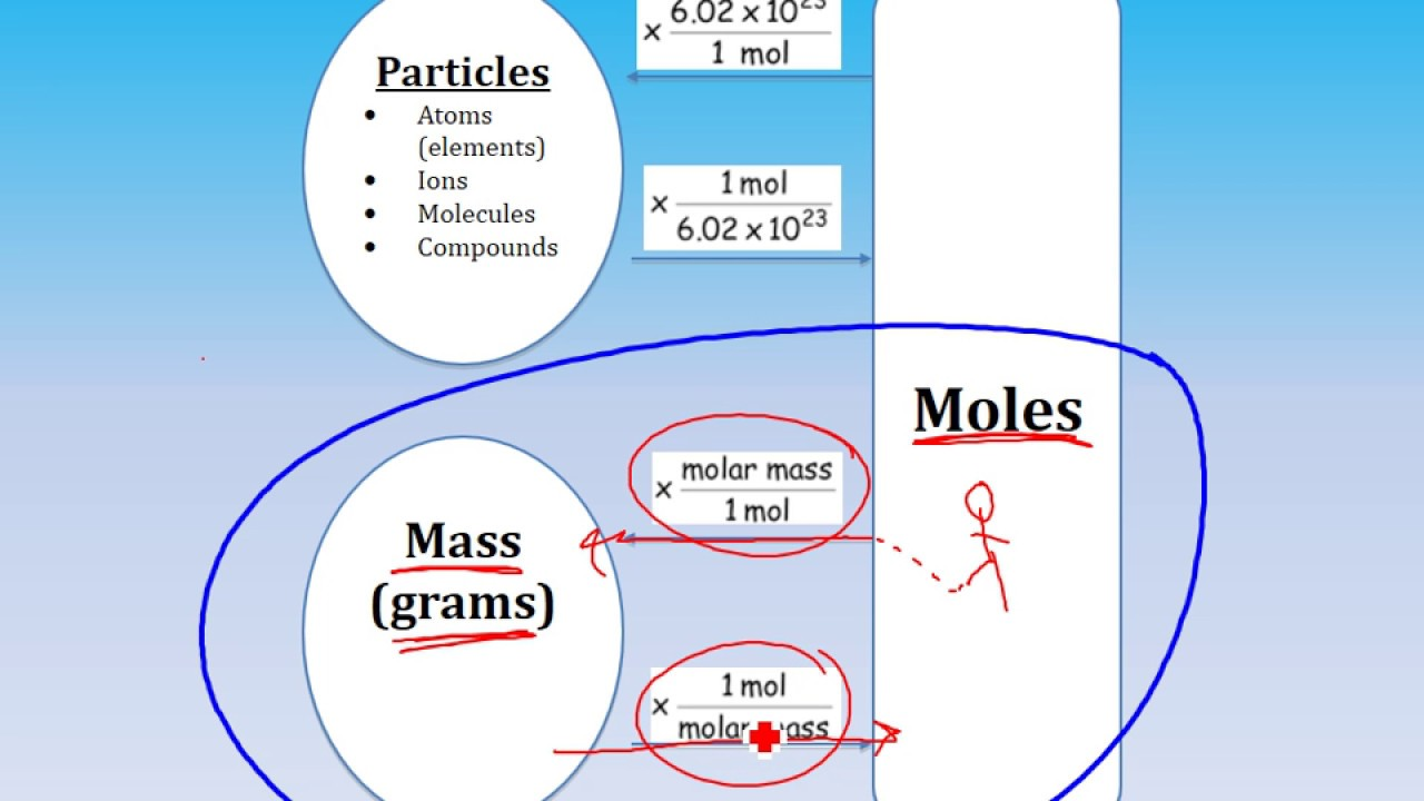 Molar mass and mole to mass conversions chemistry ch 7 part 2 molar mass and mole to mass conversions chemistry ch 7 part 2 nvjuhfo Choice Image