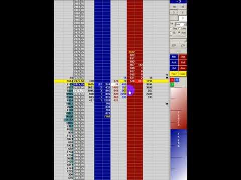 E-mini S&P 500 (ES) Scalping. The whole trading day