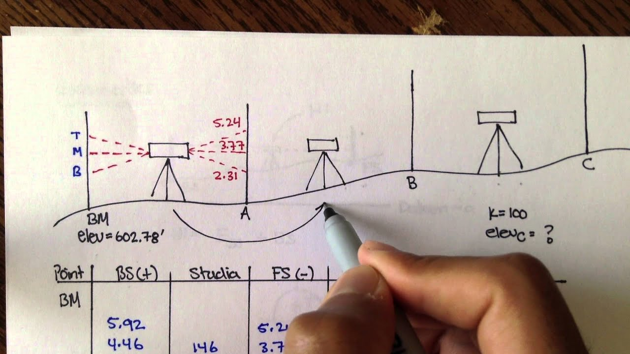 Advanced Geomatics 3 Wire Leveling Example Youtube