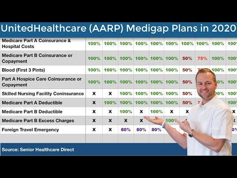 united-healthcare-(aarp)-medicare-supplement-plans-in-2020---aarp-medigap