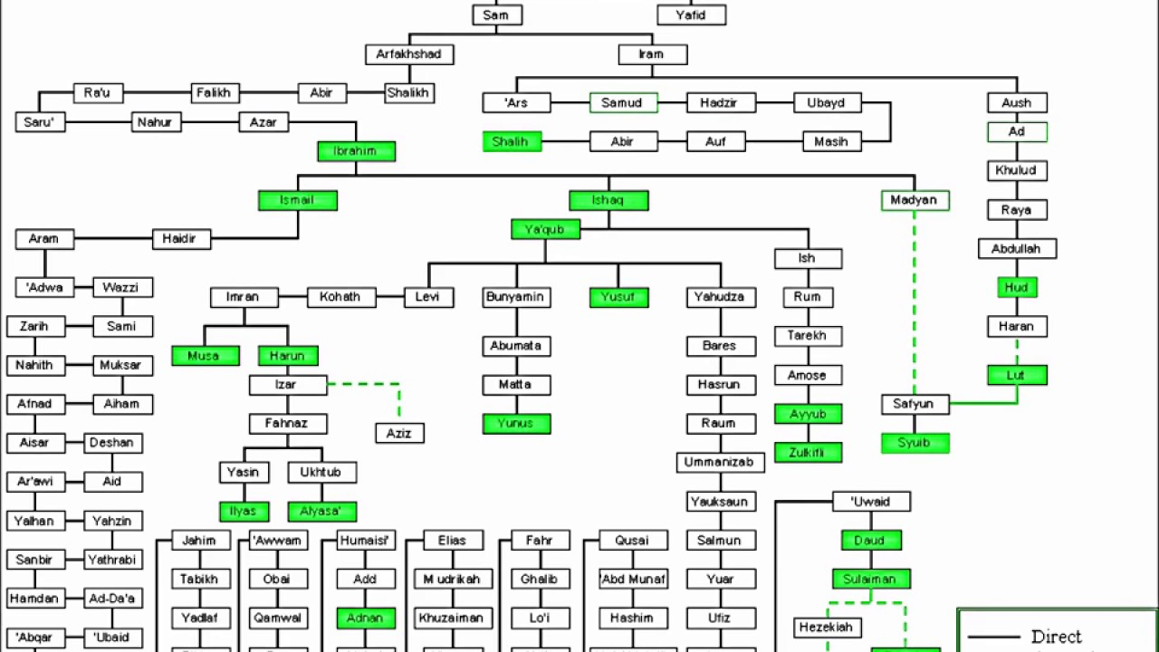 Family Tree Adam AS to Prophet Muhammad SA call to prayer adhan ...