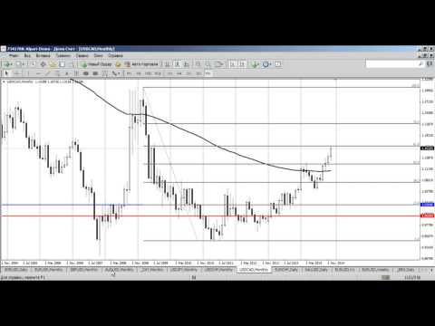 Среднесрочный анализ валютных курсов на Форекс от 26.12.2014