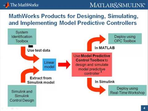Introduction to Model Predictive Control Toolbox