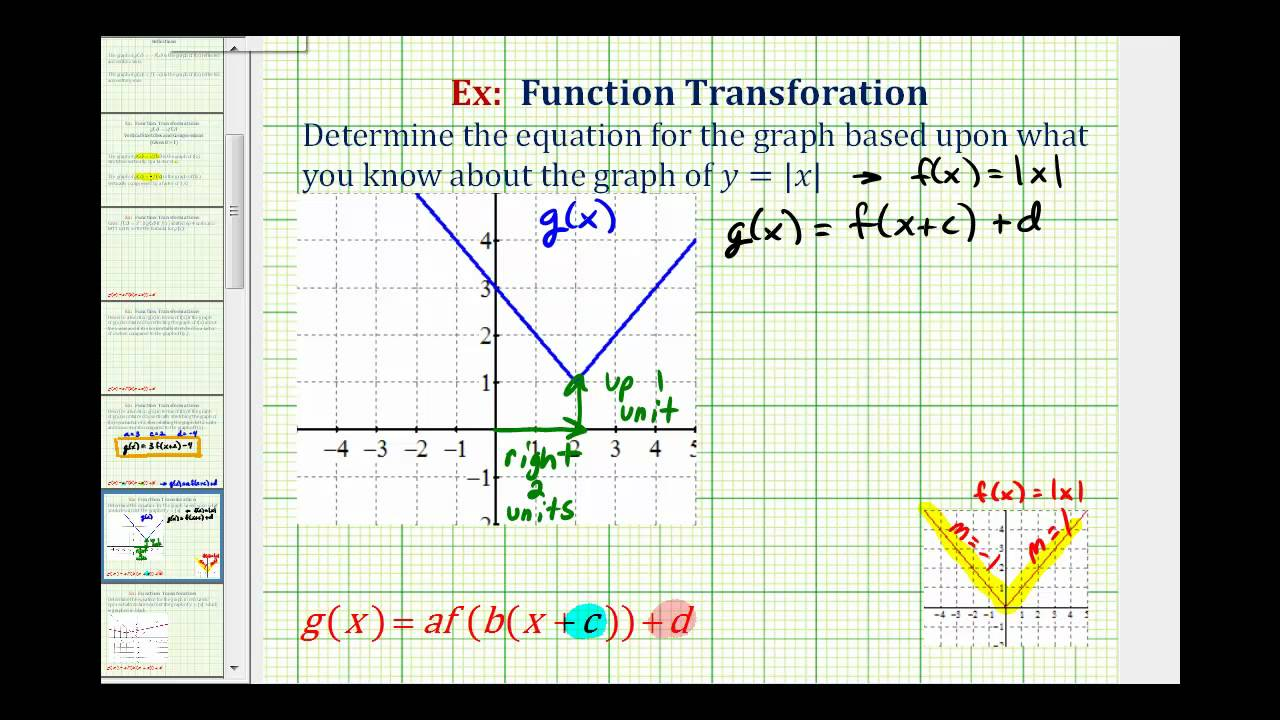 Ex 1 find the equation of a transformed absolute value function ex 1 find the equation of a transformed absolute value function from a graph ccuart Image collections