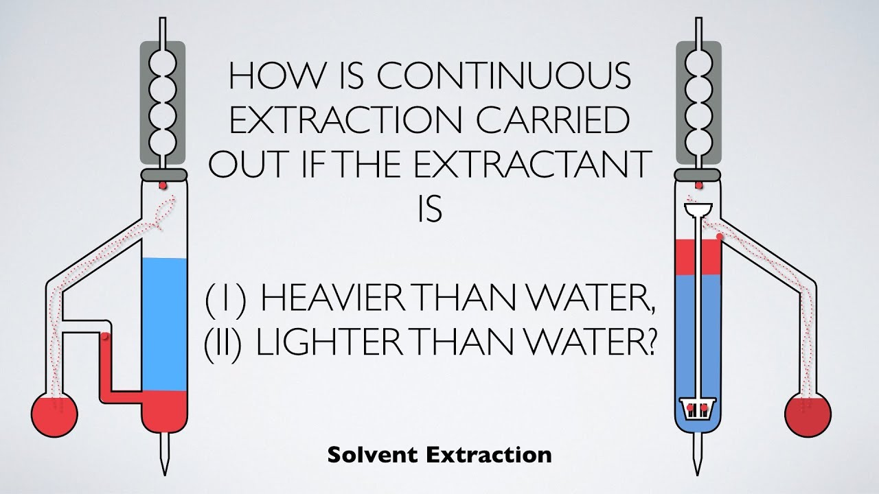 How Is Continuous Extraction Carried Out Solvent Extraction Analytical Chemistry Youtube