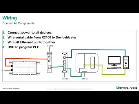 Connecting the R2100 to a CompactLogix™ PLC using DeviceMaster®
