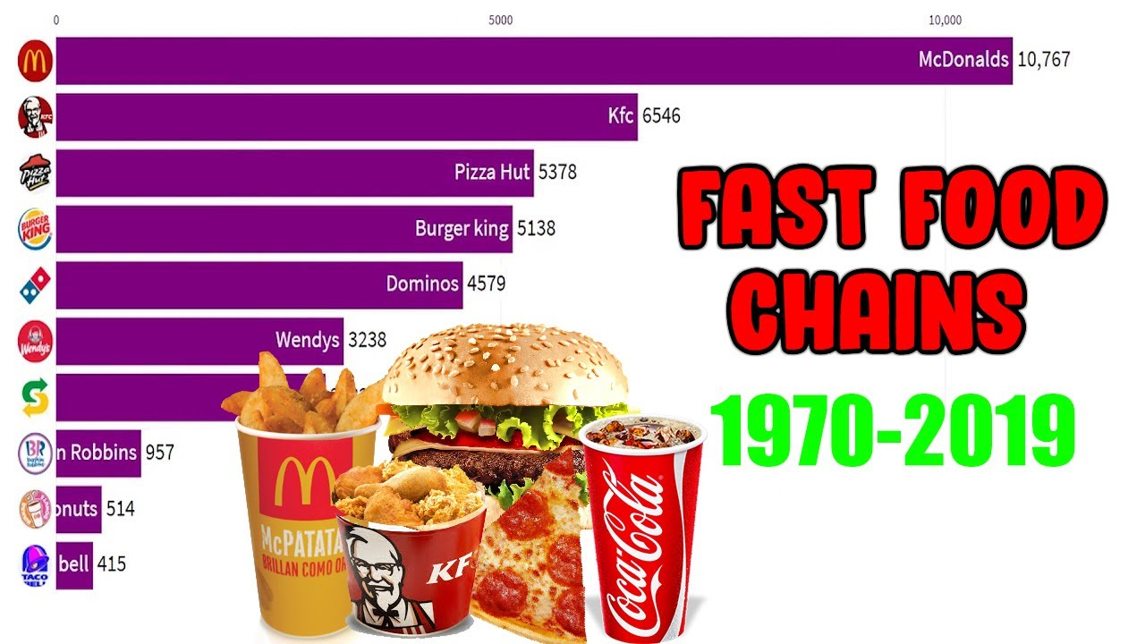 top 10 fast food restaurant in the world