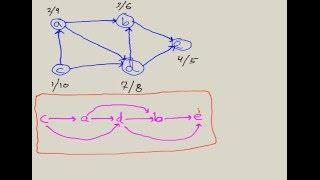Topological Sort Algorithm