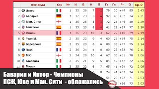 Обзор чемпионата Италии Испании Англии Франции Германии Футбол Таблица