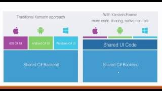 1-2  Xamarin Architecture & Software Requirements