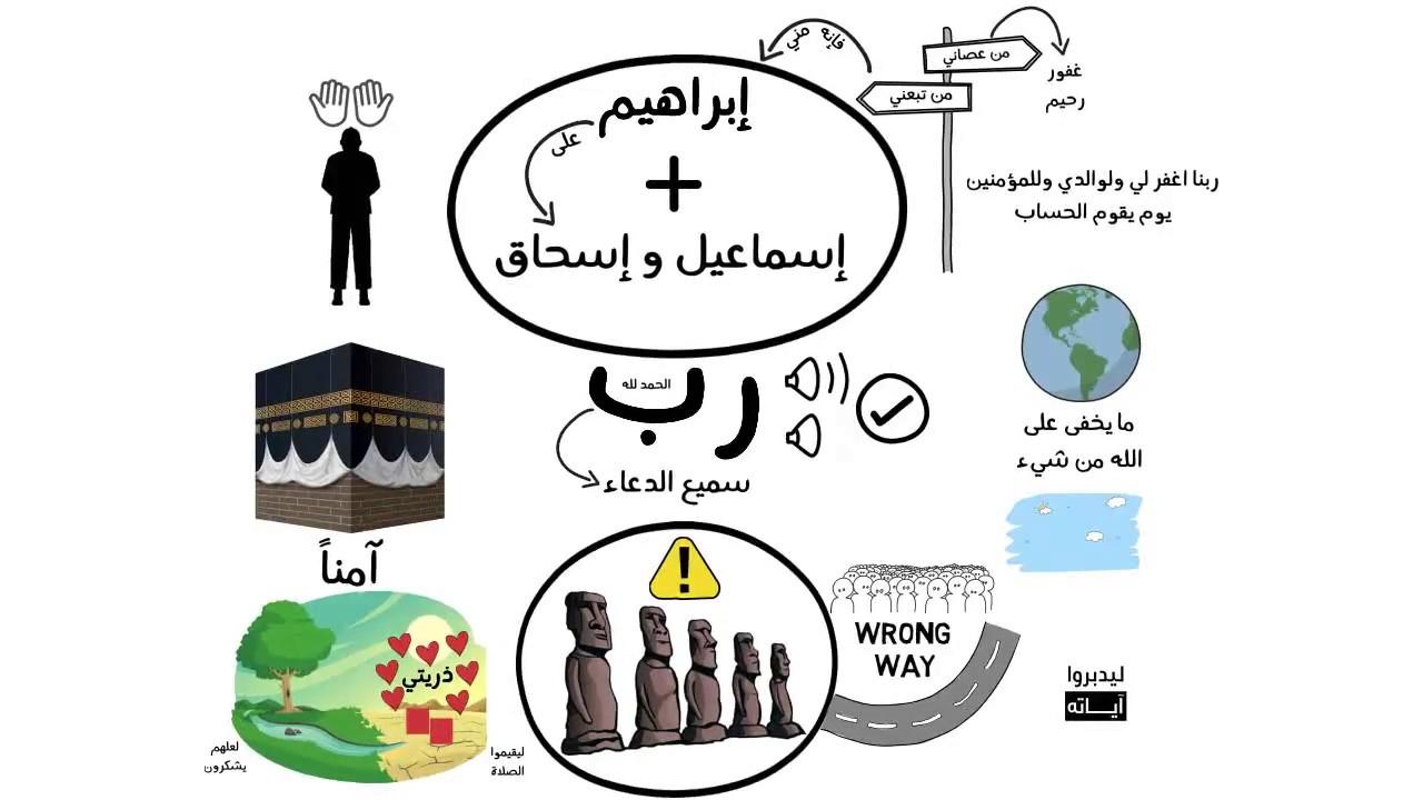 تفسير سورة إبراهيم الأيات من 35 إلى 42 Youtube