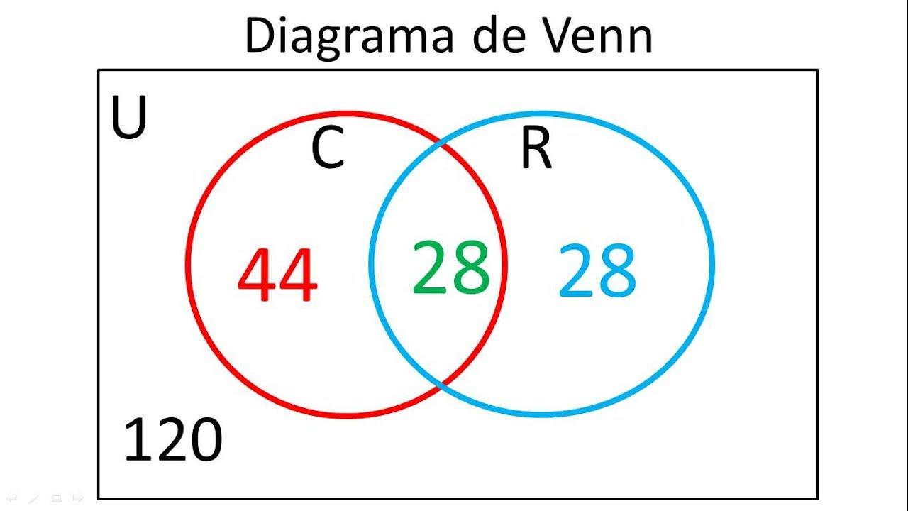 diagrama de venn para 2 conjuntos ejemplo 2 [ 1280 x 720 Pixel ]