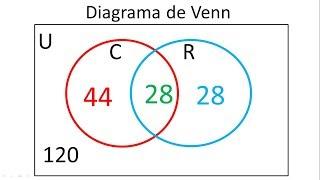 Diagrama de venn videos diagrama de venn para 2 conjun ccuart Choice Image