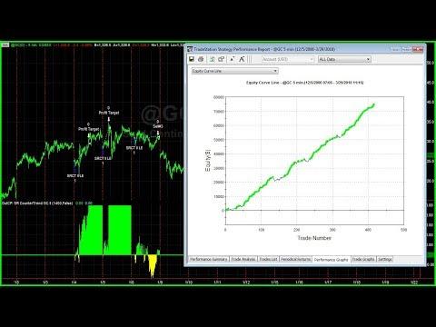 SR CounterTrend II Latest Trades