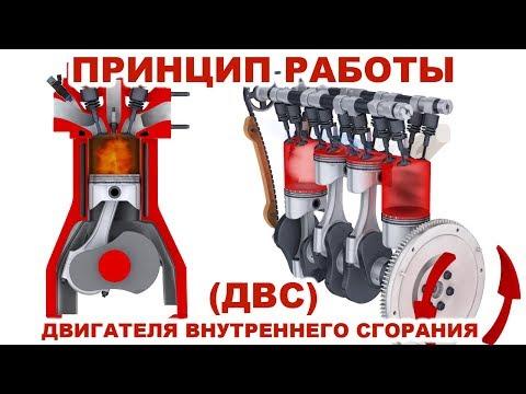 Принцип работы двигателя. 4-х тактный двигатель внутреннего сгорания (ДВС) в 3D