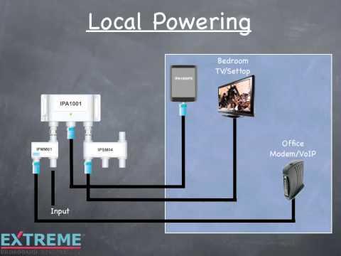 hqdefault?sqp= oaymwEWCKgBEF5IWvKriqkDCQgBFQAAiEIYAQ==&rs=AOn4CLDhcwXy6CrqKRSkFE867Y68RC3vyw remote powering rf amplifiers youtube  at gsmx.co
