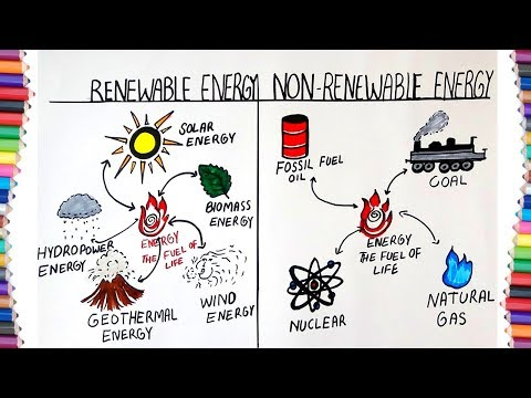 "HOW TO DRAW ""RENEWABLE ENERGY"" AND ""NON RENEWABLE ENERGY"""