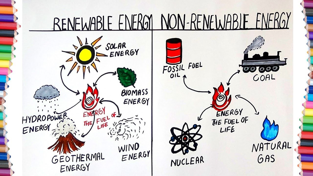 renewable and unrenewable energy
