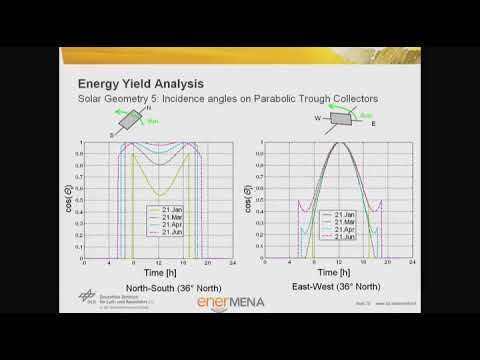 CSP Video Tutorial Unit 7-04 - Yield Analysis