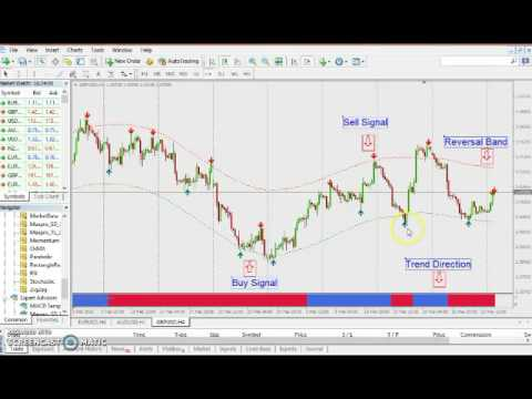 Forex Pro Stategy : High Profitable Forex Trading System | Trading with The Trend