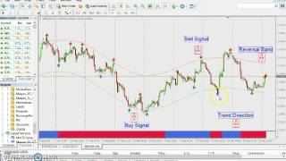 Forex Pro Stategy : High Profitable Forex Trading System   Trading with The Trend