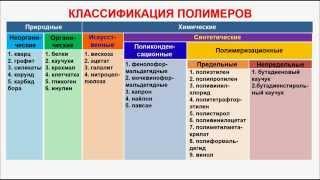 № 209. Органическая химия. Тема 29. Полимеры. Часть 1. Классификация полимеров