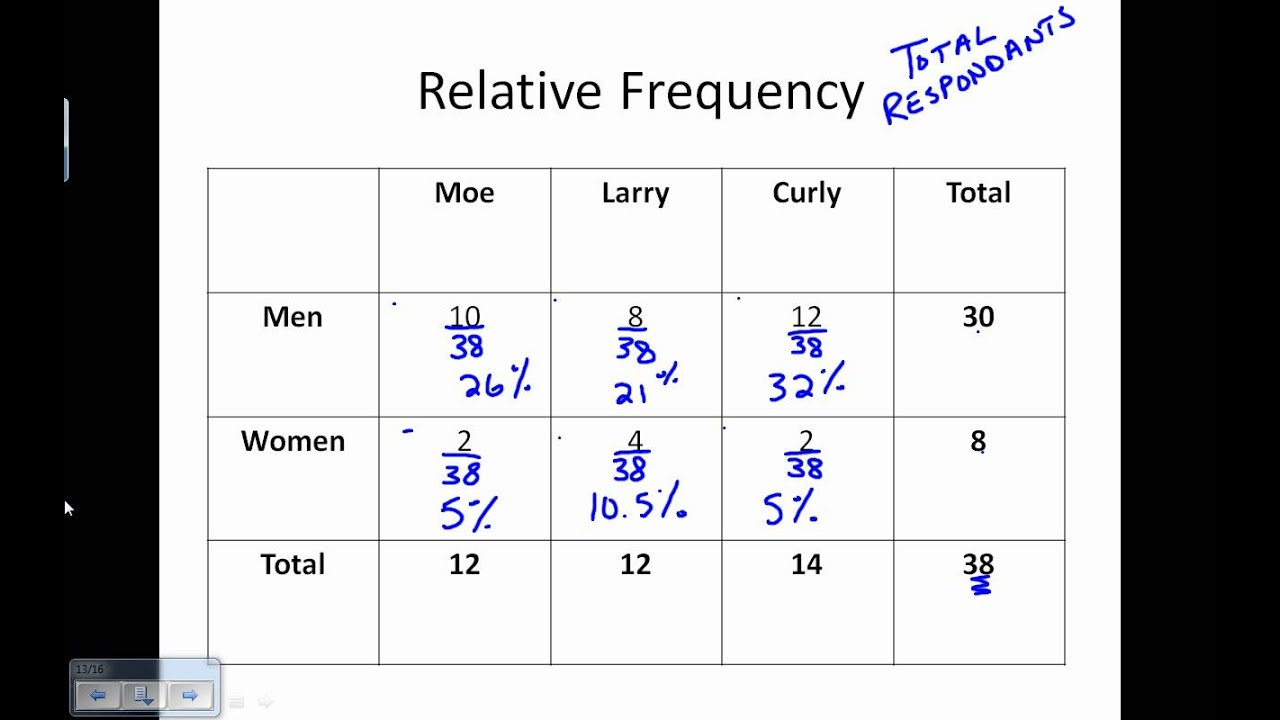 Two Way Frequency Table YouTube – Relative Frequency Worksheet
