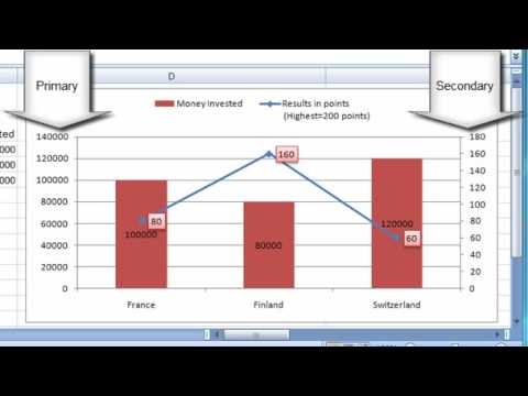 IT Skills: Excel - Display two different sets of data in the SAME chart with Secondary Axis