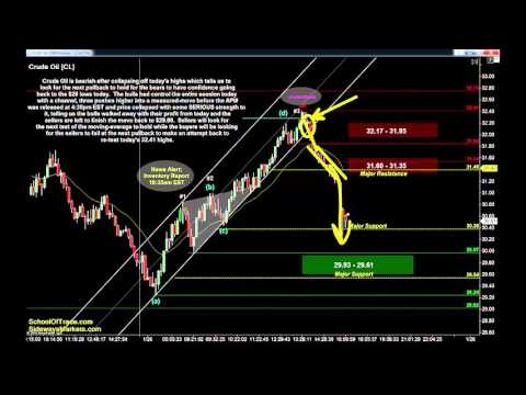 FOMC Day Trading Strategy | Crude Oil, Gold, E-mini & Euro Futures 01/26/16