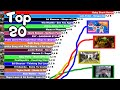 TOP 20 MOST VIEWED VIDEOS ON YOUTUBE [2005-2021]