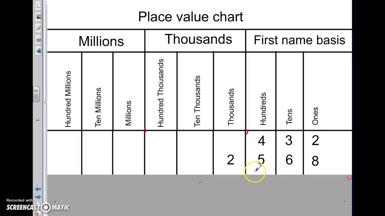 small resolution of Place Value (5.NBT.A.1) - YouTube