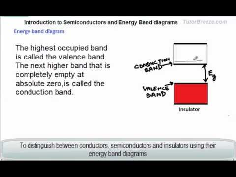 energy band diagram of insulator pioneer fh x700bt wiring harness introduction to semiconductors and diagrams youtube