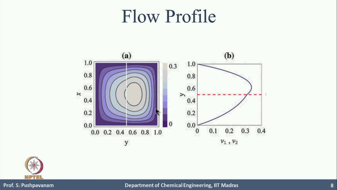 Mod-01 Lec-3B Flow regimes in microchannels: Modeling and Experiments