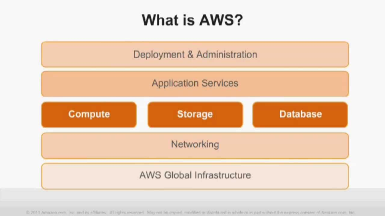 AWS Webcast - Amazon Web Services for Development and Test