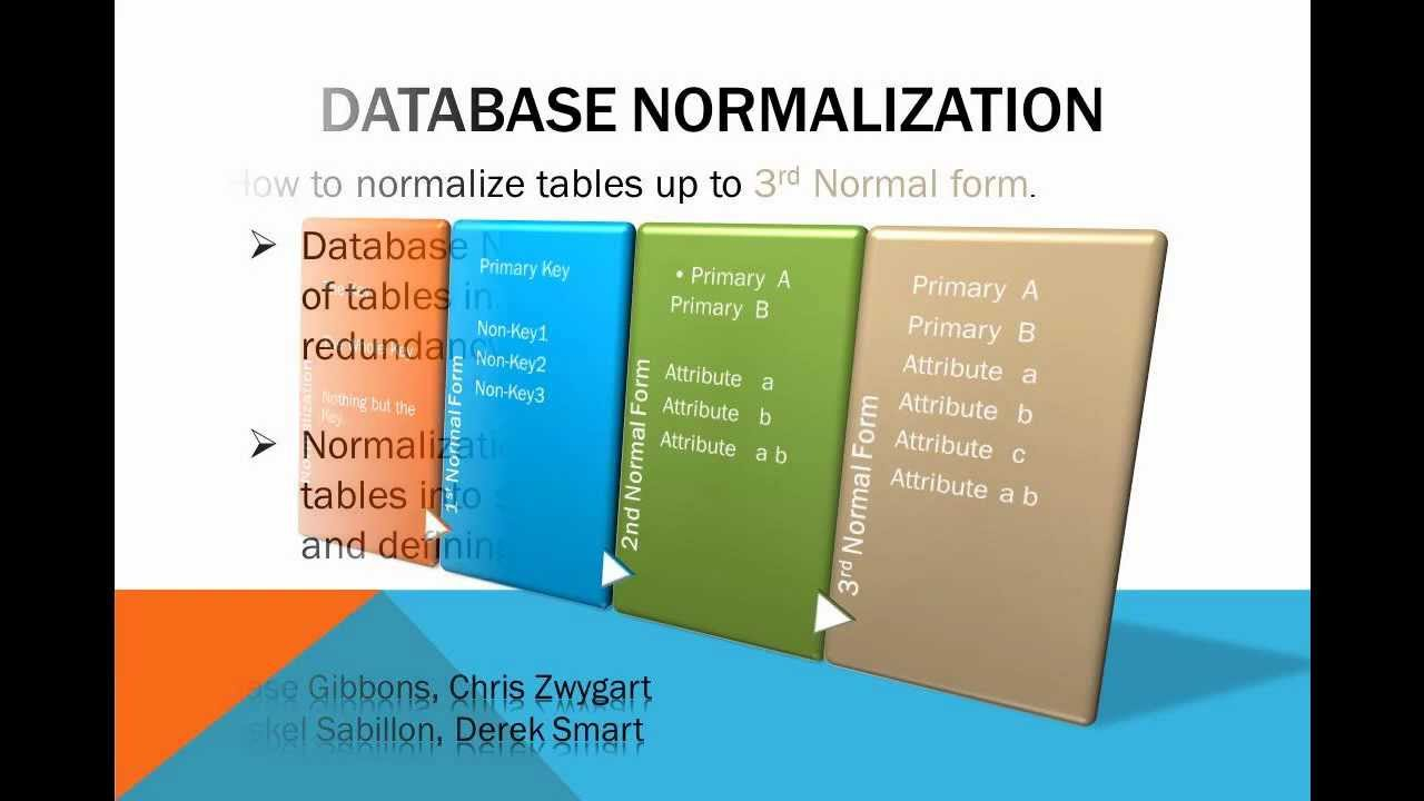 Image result for images normalization of databases