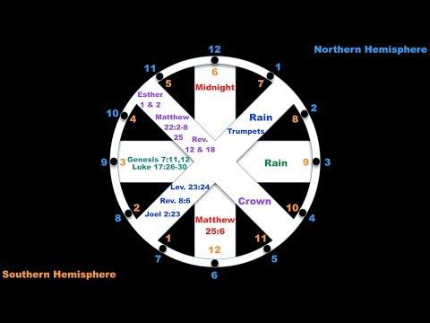 Calendar Wheel: 8 Biblical Rapture Watches per Year (next: July 13-Aug 10, 2018)