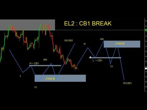 penjelasan-ulang-el2-:-cb1-break