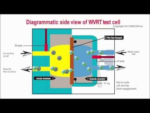 Understanding WVTR Water Vapor Transmission rate testing