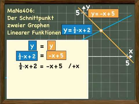 Schnittpunkt zweier Geraden berechnen - Lineare Funktionen from YouTube · Duration:  2 minutes 21 seconds