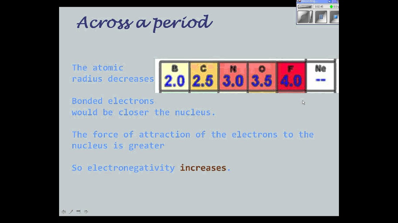 Pod12 electronegativity trends in the periodic table youtube pod12 electronegativity trends in the periodic table gamestrikefo Images