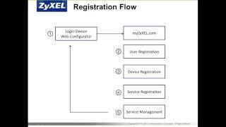 ZCNE Security Level 1 -  Registration & Licensing Module