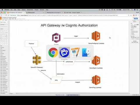 AWS API Gateway With Cognito Authorization (Much Shorter Version)