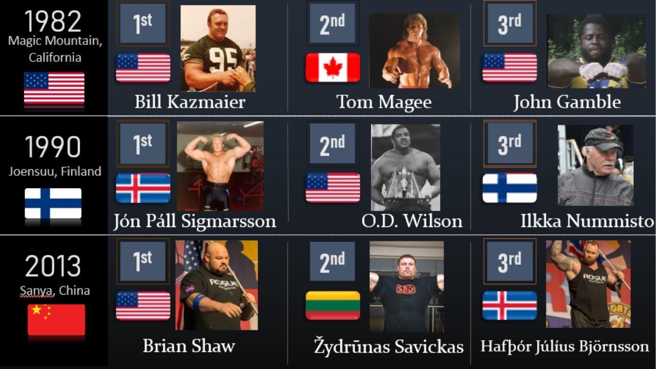 Winners of the world strongest man (1977-2020)
