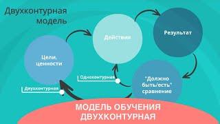 Двухконтурная модель обучения. Цели. Ценности.